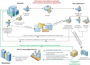 Схема работ по проведению энергоаудита